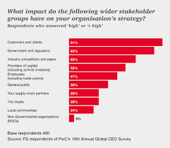 talent in financial services asset management pwc what impact do the following wider stakeholder groups have on your organisation s strategy
