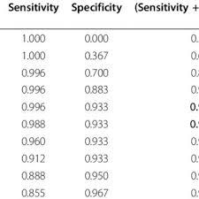 Bar Chart For Breath Carbon Monoxide Bco Measurements For
