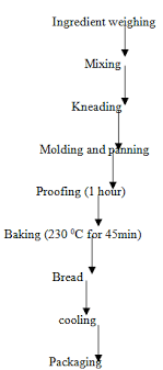 Figure 3 Flow Chart For Bread Production Quality