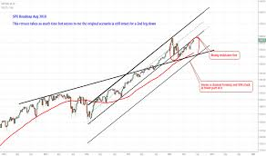 Spx Quote 88 Inspiration SP 24 Index Chart SPX Quote TradingView