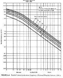 Rainfall Intensity Duration Frequency