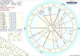 Michael Scotts Birth Chart Its Pretty Rare That