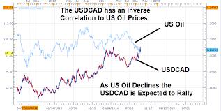 Us Dollar Rallies Against Rub Nok Cad As Oil Prices Drop