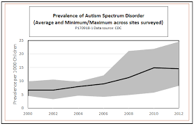 How Regulation Is Preventing Adults With Autism From Getting