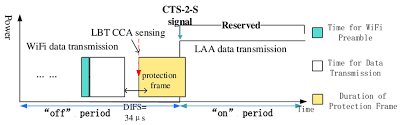 modified lbt based csat frame structure