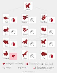 Dog Compatibility Chart Year Of The Dog Chinese Zodiac Signs For 1946 1958 1970
