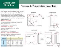 Psi Chart Pressure Chart Recorder 8 Inch 15k Psi_chart Pressure