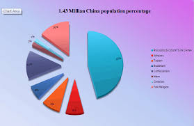 Religion In China Percentage Chart Religion In China How Many Religion In China Banned Urdu