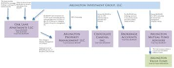How A Holding Company Works