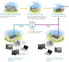what is at t uverse and how it works how at t uverse is delivered