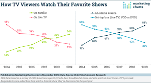 Charting The Match 2015 This Chart Shows How Traditional Tv Is Losing The Content