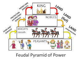 feudalism duffy stirling s teaching stuff feudalismposter feudal pyramid of power poster