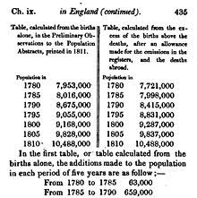 natural selection  part of thomas malthus s table of population growth in england 1780 1810 from his essay on the principle of population 6th edition 1826