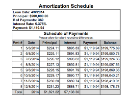 Home Loan Payoff Chart Should You Pay Off Your Mortgage Or Invest The Cash