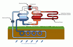 recent contracts archives aquasource sw aquasource sw working principle of ground source heat pumps