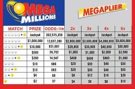 Florida Mega Millions Payout Chart Faithful How Does Mega Millions Payout Ca Mega Millions