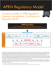 Consensus Model For Aprn Regulation Faqs From Ancc Www