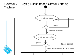 How Does A Vending Machine Work Diagram Impressive Chapter 48 Modelling Interactions And Behaviour UML Activity Diagram