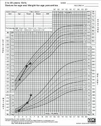 A Growth Chart Showing The Weight And Stature For Age