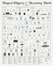 Pop Chart Lab Coupon Pop Chart Poster Prints 16x20 Harry Potter Infographic Printed On Archival Stock Features Fun Facts About Your Favorite Things