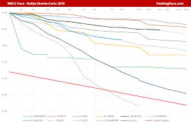Rallye Monte Carlo 2019 Wrc2 Wrc2pro Pace Review Pushing