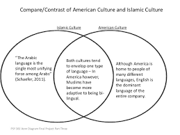 Similarities Between Islam And Christianity Venn Diagram Venn Diagram Of Islam And Christianity Magdalene Project Org