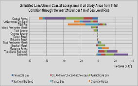 Choctawhatchee Bay Tide Chart Bar Graph Of Loss Gain Of Coastal Ecosystems For All Six