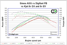 validating vw factory v vs v claims results from dyno clinic 8v engines 1 8 vs 2 0 agg pb ev and dx