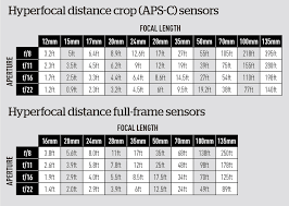 Aperture Distance Chart Mastering Hyperfocal Distance Amateur Photographer