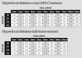 Mastering Hyperfocal Distance Amateur Photographer