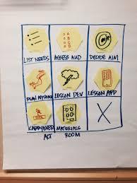 6 Ways To Use A Flip Chart In Training Virtual Speech Coach