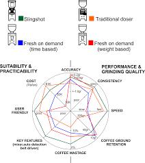 Grinders Size Chart Grinders Comparison Slingshot