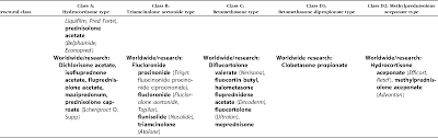 Topical Steroid Classification Chart Corticosteroid Classes A Quick Reference Guide Including