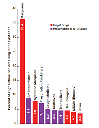 type of drugs what drugs are most frequently used by adolescents national