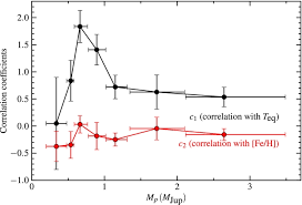 correlation between planet radius equilibrium temperature and metallicity is plotted for each mass