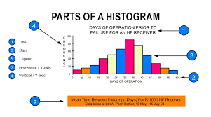 Histogram Chart Excel Histogram Chart In Excel Examples How To Create