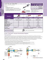 Loctite Usage Chart The Equipment Sourcebook Volume 6 Pdf