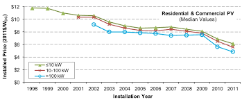 solar installation cost. Exellent Solar How Much Does Solar Energy Cost Picture Inside Installation Cost S