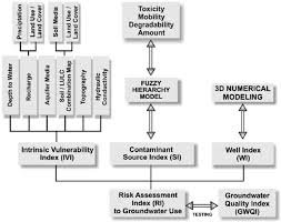 Vulnerability Chart Flow Chart For Calculation Of Vulnerability And Risk Mapping