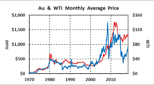 Mickey Fulp Blog The History Of Gold Oil Ratios 1970 2018