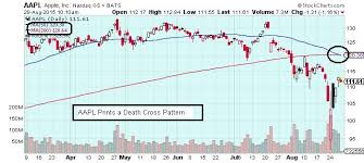 The Keystone Speculator Aapl Apple Daily Chart Death Cross
