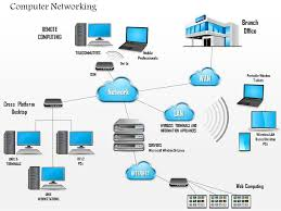 complex networking diagram main office and branch office wan     complex networking diagram main office and branch office wan lan and cloud ppt slide