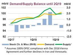 Iea Oil Supply Cushion Insures Against Venezuela Production