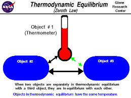 two objects separately in thermodynamic equilibrium with a third object are in equilibrium with each other