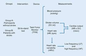8 Flow Chart Showing Measured Hemodynamic Parameters And