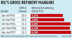 Doubling Premium Over Singapore Benchmark Tough For Rils