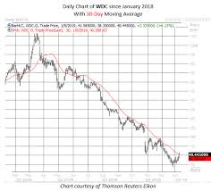 Wdc Stock Chart Beware The Western Digital Pop