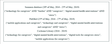 It is the layout of a document in which it a topic outline is the manner of organizing key ideas or also the fact that people like to. Outline Of Keyword Searches Used In The Scoping Review Download Scientific Diagram
