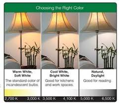 choosing lighting. choosing the right color lighting e