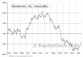 Bombardier Inc Tse Bbd A To Seasonal Chart Equity Clock